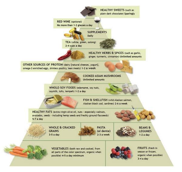 anti-inflammatory food pyramid