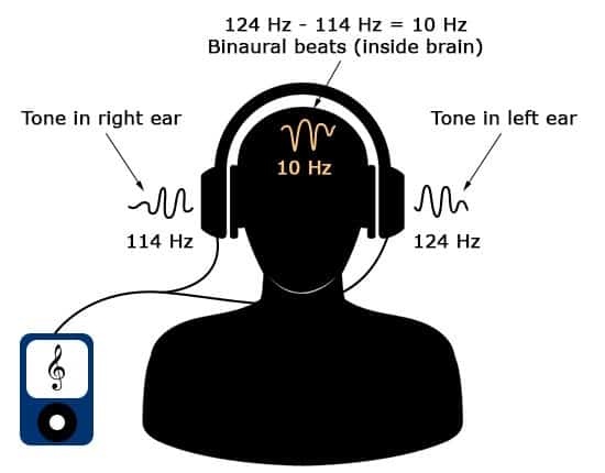illustration about how binaural beats work