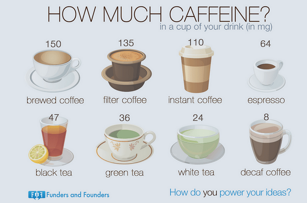 chart showing caffeine content of different drinks