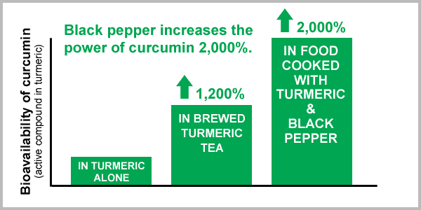 black pepper increases curcumin bioavailability