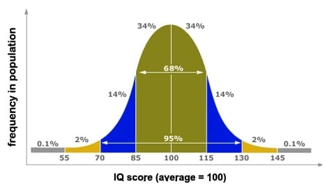iq test score distribution