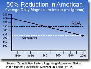 magnesium intake chart