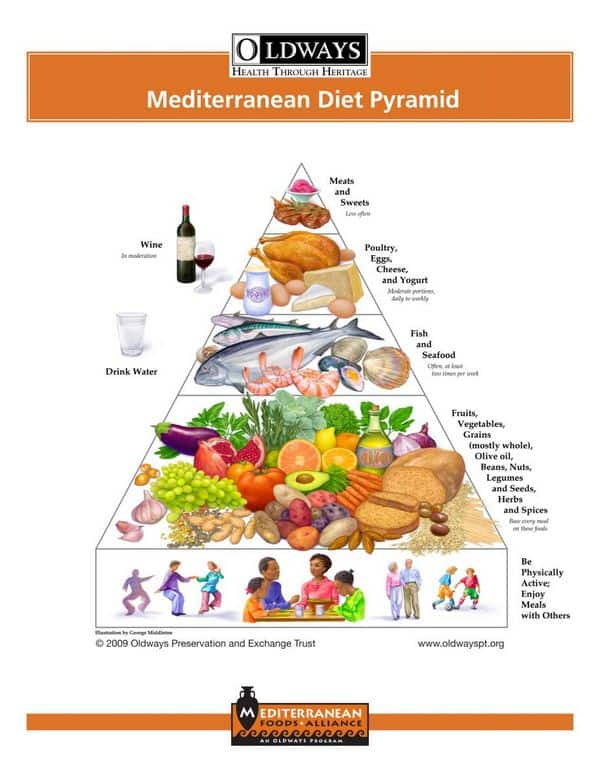 chart illustrating the mediterranean diet food pyramid