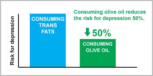olive oil reduces risk of depression