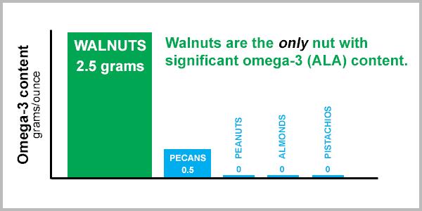 walnuts omega-3 (ALA) content