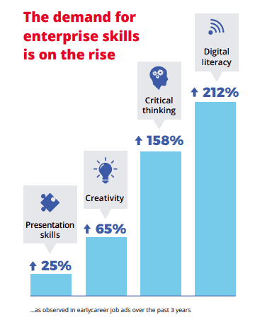 chart showing the increase in demand for enterprise skills