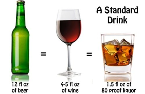 chart showing alcoholic drink equivalencies