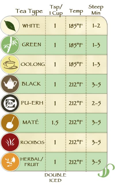 tea steeping chart