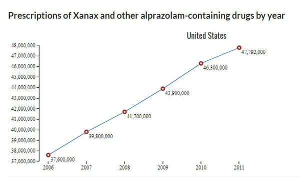 Natural Alternatives To Xanax In Depth Guide Be Brain Fit