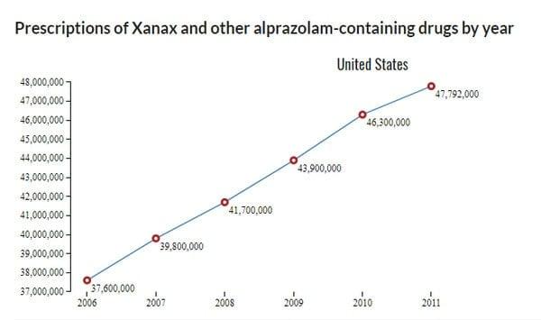 graph of prescriptions for xanax
